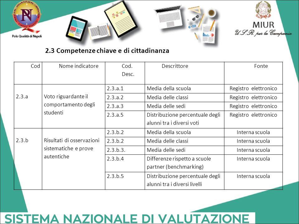 CodNome indicatore Cod. Desc. Descrittore Fonte 2.3.a Voto riguardante il comportamento degli studenti 2.3.a.1Media della scuolaRegistro elettronico 2