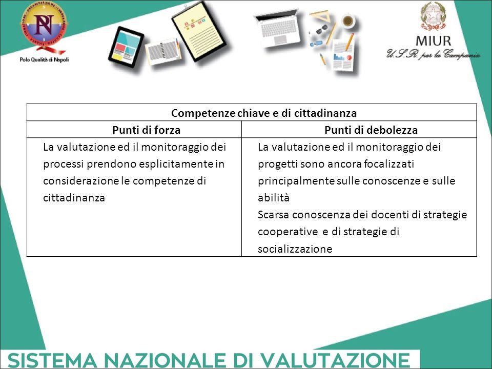 Competenze chiave e di cittadinanza Punti di forzaPunti di debolezza La valutazione ed il monitoraggio dei processi prendono esplicitamente in conside