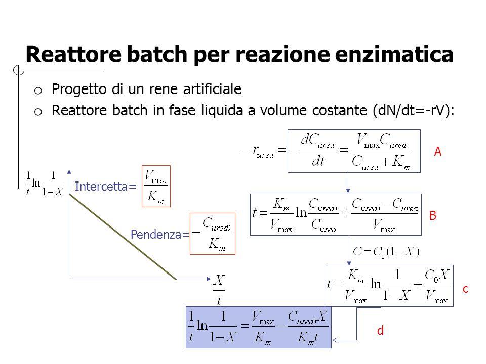 Reattore batch per reazione enzimatica o Progetto di un rene artificiale o Reattore batch in fase liquida a volume costante (dN/dt=-rV): Intercetta= P