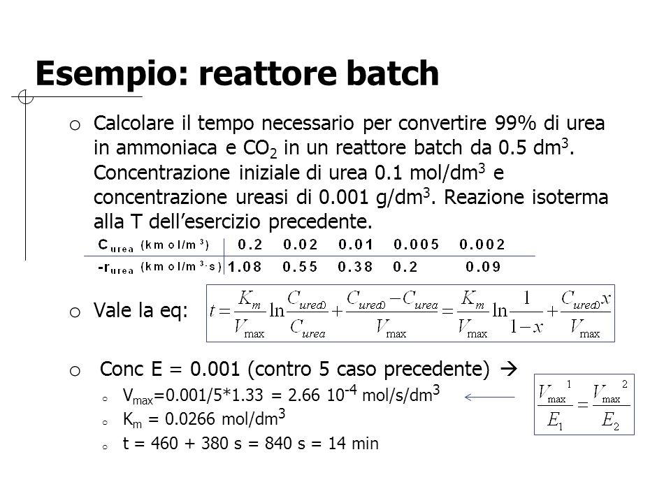 Esempio: reattore batch o Calcolare il tempo necessario per convertire 99% di urea in ammoniaca e CO 2 in un reattore batch da 0.5 dm 3. Concentrazion