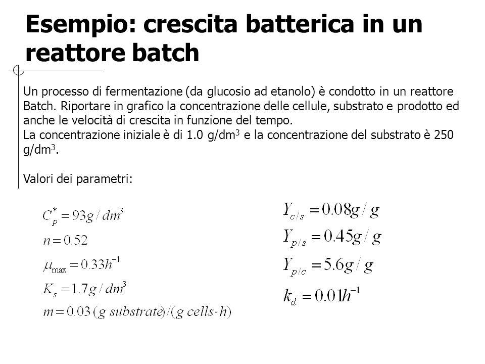 Esempio: crescita batterica in un reattore batch Un processo di fermentazione (da glucosio ad etanolo) è condotto in un reattore Batch. Riportare in g