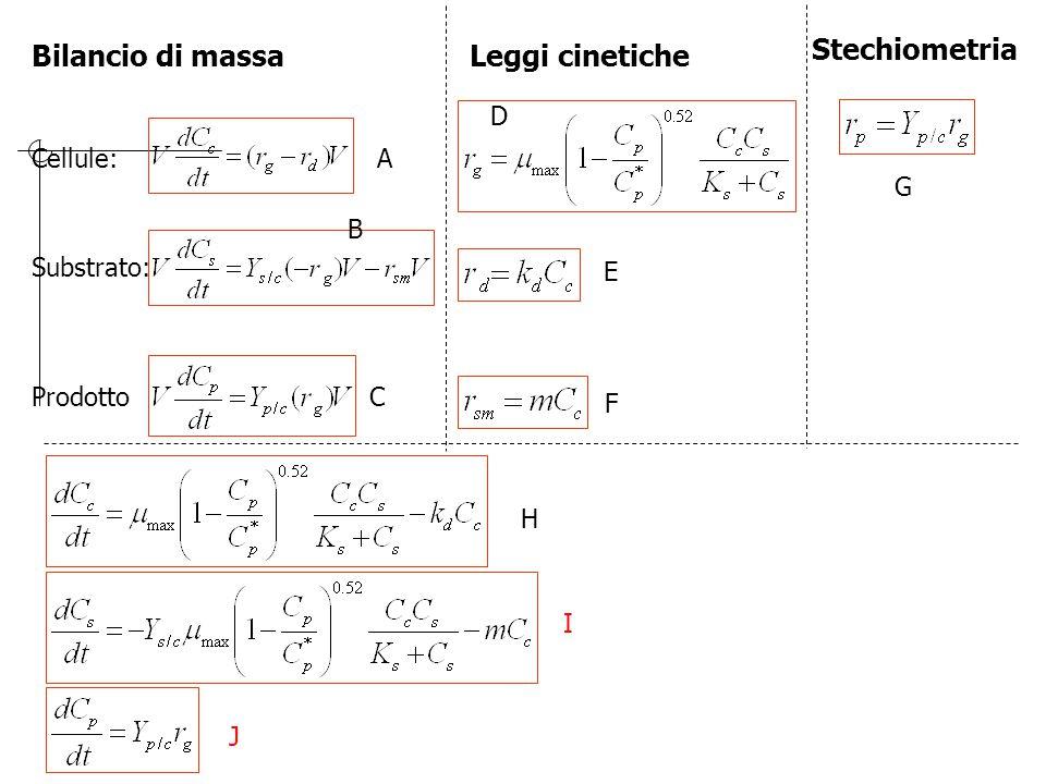 Bilancio di massa Cellule: Substrato: Prodotto Leggi cinetiche Stechiometria A B C D E F G H I J