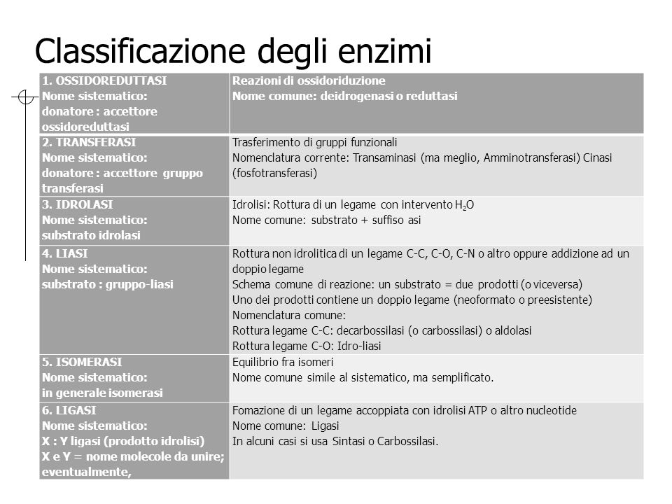 Classificazione degli enzimi 1. OSSIDOREDUTTASI Nome sistematico: donatore : accettore ossidoreduttasi Reazioni di ossidoriduzione Nome comune: deidro