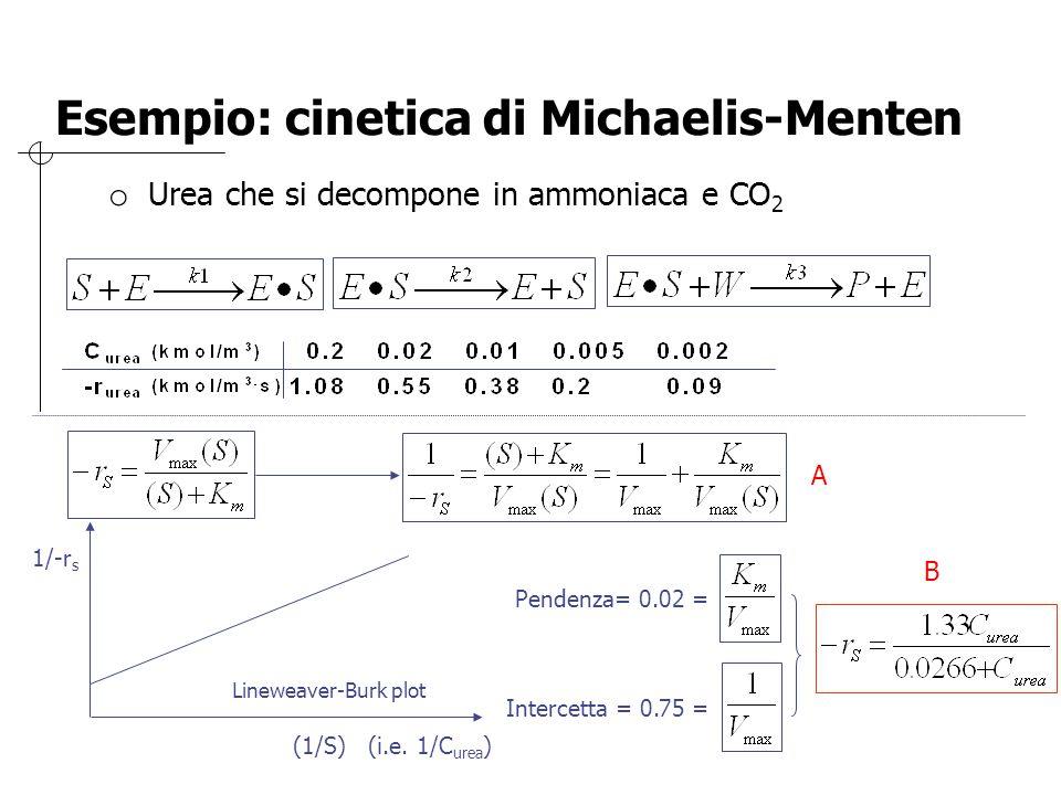 o Oppure: Eadie – Hofstee plot o Oppure Hanes – Woolf plot o Oppure regressione diretta non lineare di per ottenere V max e K m o Polymath model: rate = Vmax*Curea/(Km+Curea) o Risultato: V max = 1.2 mol/dm 3 s e K m = 0.0233 mol/dm 3 A B Esempio: cinetica di Michaelis-Menten