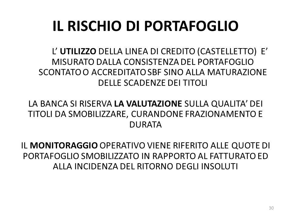 IL RISCHIO DI PORTAFOGLIO 30 L' UTILIZZO DELLA LINEA DI CREDITO (CASTELLETTO) E' MISURATO DALLA CONSISTENZA DEL PORTAFOGLIO SCONTATO O ACCREDITATO SBF SINO ALLA MATURAZIONE DELLE SCADENZE DEI TITOLI LA BANCA SI RISERVA LA VALUTAZIONE SULLA QUALITA' DEI TITOLI DA SMOBILIZZARE, CURANDONE FRAZIONAMENTO E DURATA IL MONITORAGGIO OPERATIVO VIENE RIFERITO ALLE QUOTE DI PORTAFOGLIO SMOBILIZZATO IN RAPPORTO AL FATTURATO ED ALLA INCIDENZA DEL RITORNO DEGLI INSOLUTI