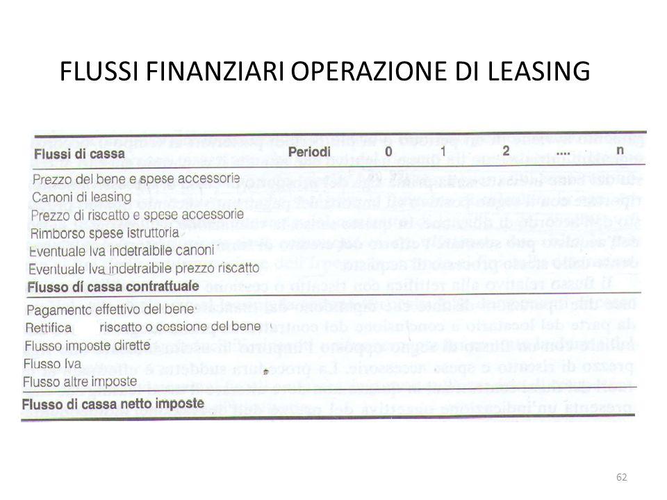FLUSSI FINANZIARI OPERAZIONE DI LEASING 62