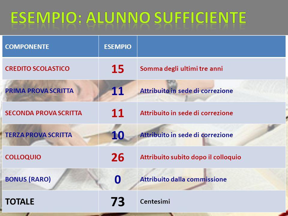 COMPONENTEESEMPIO CREDITO SCOLASTICO 15 Somma degli ultimi tre anni PRIMA PROVA SCRITTA 11 Attribuito in sede di correzione SECONDA PROVA SCRITTA 11 A