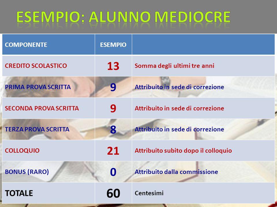 COMPONENTEESEMPIO CREDITO SCOLASTICO 13 Somma degli ultimi tre anni PRIMA PROVA SCRITTA 9 Attribuito in sede di correzione SECONDA PROVA SCRITTA 9 Att