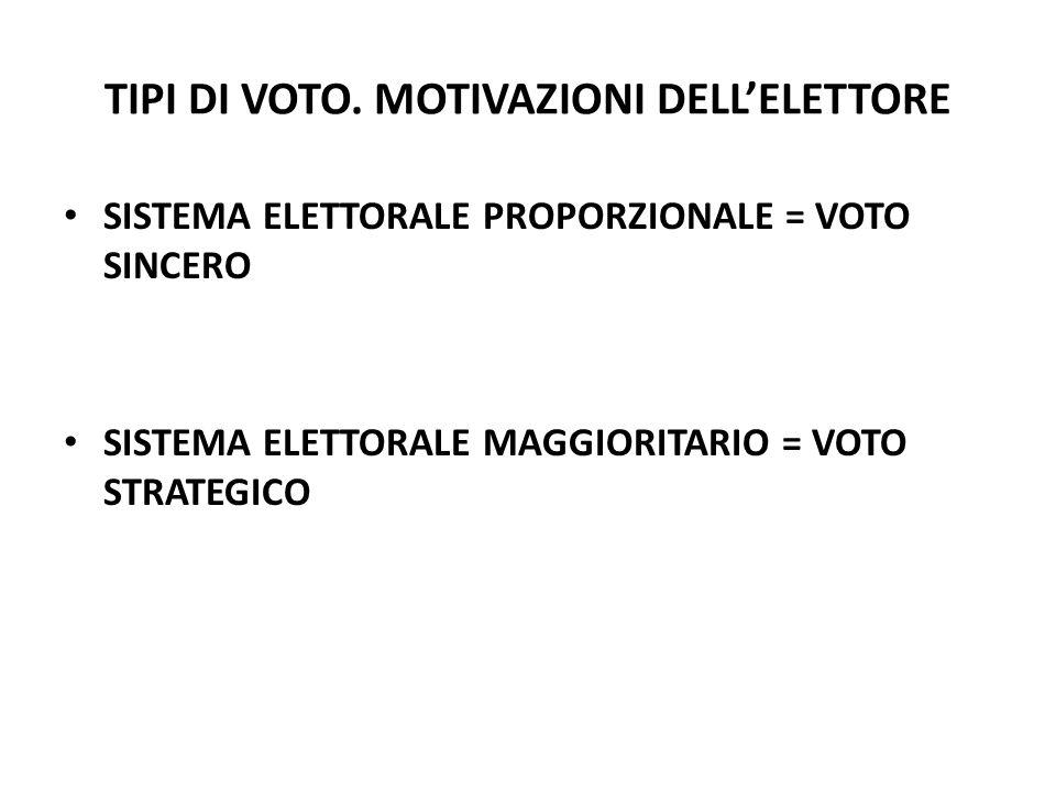 TIPI DI VOTO.
