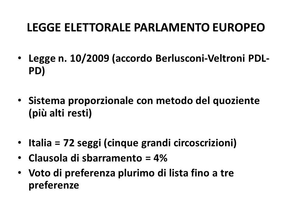 LEGGE ELETTORALE PARLAMENTO EUROPEO Legge n. 10/2009 (accordo Berlusconi-Veltroni PDL- PD) Sistema proporzionale con metodo del quoziente (più alti re