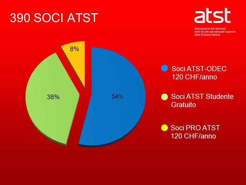 390 SOCI ATST Soci ATST-ODEC 120 CHF/anno Soci ATST Studente Gratuito Soci PRO ATST 120 CHF/anno
