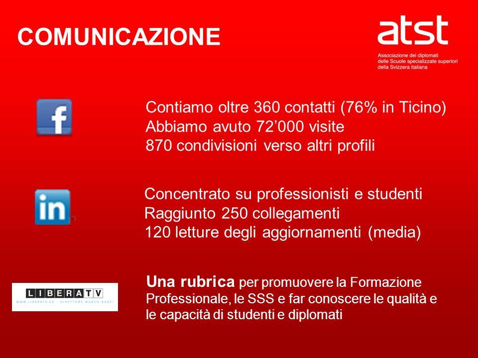 Contiamo oltre 360 contatti (76% in Ticino) Abbiamo avuto 72'000 visite 870 condivisioni verso altri profili Concentrato su professionisti e studenti Raggiunto 250 collegamenti 120 letture degli aggiornamenti (media) COMUNICAZIONE Una rubrica per promuovere la Formazione Professionale, le SSS e far conoscere le qualità e le capacità di studenti e diplomati