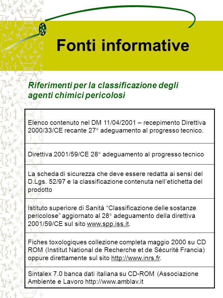 Fonti informative Elenco contenuto nel DM 11/04/2001 – recepimento Direttiva 2000/33/CE recante 27° adeguamento al progresso tecnico. Direttiva 2001/5