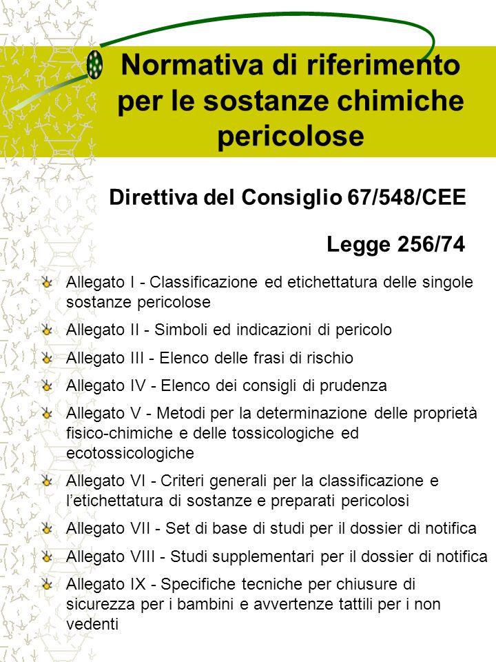 Normativa di riferimento per le sostanze chimiche pericolose TitoloDirettiva Recepimento Italiano Direttiva del Consiglio, del 27 giugno 1967, concernente il riavvicinamento delle disposizioni legislative, regolamentari ed amministrative relative alla classificazione, all'imballaggio e all'etichettatura delle sostanze pericolose 67/548/CEELegge 256/74 Direttiva del Consiglio 1° modifica69/81/CEELegge 256/74 Direttiva del Consiglio 2° modifica70/189/CEELegge 256/74 Direttiva del Consiglio 3° modifica71/144/CEELegge 256/74 Direttiva del Consiglio 4° modifica73/146/CEELegge 256/74 Direttiva del Consiglio 5° modifica75/409/CEEDPR 1147/77 Direttiva del Consiglio 6° modifica79/831/CEE DPR 927/81 DPR 141/88 Direttiva del Consiglio 7° modifica92/32/CEE D.Lgs.52/97 D.Lgs.