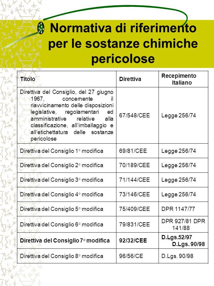 Normativa di riferimento per le sostanze chimiche pericolose TitoloDirettiva Recepimento Italiano Direttiva della Commissione recante adeguamento al progresso tecnico della Direttiva 67/548/CEE 76/907/CEEDM 17/12/77 Direttiva della Commissione che adegua per la 2° volta al progresso tecnico della Direttiva 67/548/CEE 79/370/CEEDM 21/05/81 Direttiva della Commissione recante 27° adeguamento al progresso tecnico della Direttiva 67/548/CEE 2000/33/CEDM 11/04/01 Direttiva della Commissione recante 28° adeguamento al progresso tecnico della Direttiva 67/548/CEE 2001/59/CE In vigore dal 30/07/2002