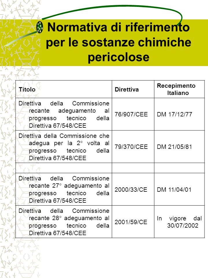 Normativa di riferimento per le sostanze chimiche pericolose TitoloDirettiva Recepimento Italiano Direttiva della Commissione recante adeguamento al p