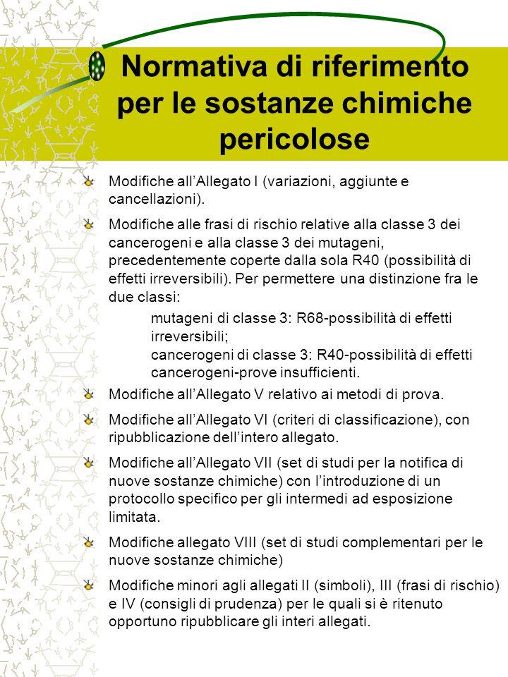 Normativa di riferimento per i preparati chimici pericolosi TitoloDirettiva Recepimento Italiano Direttiva del Consiglio, del 7 giugno 1988, per il riavvicinamento delle disposizioni legislative, regolamentari ed amministrative relative alla classificazione, all'imballaggio e all'etichettatura dei preparati pericolosi 88/379/CEED.Lgs.