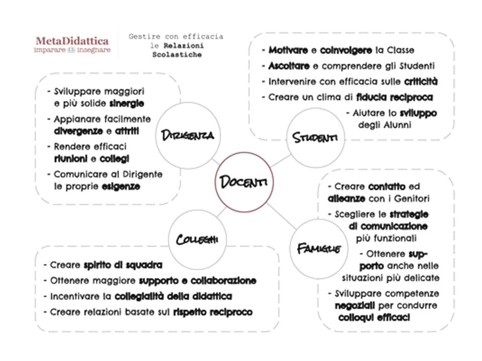 Istituto Datini Prato - Scuola Polo-Formazione Ambito Territoriale di PRATO e PISTOIA 63 Laboratorio 2 – Gestione della classe e delle problematiche relazionali – Formatore R.