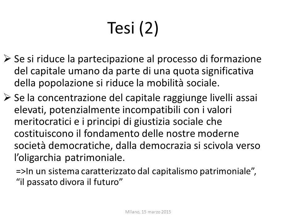 Tesi (2)  Se si riduce la partecipazione al processo di formazione del capitale umano da parte di una quota significativa della popolazione si riduce
