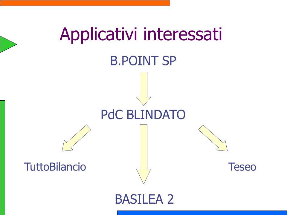 Applicativi interessati B.POINT SP PdC BLINDATO TuttoBilancio BASILEA 2 Teseo