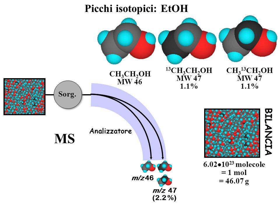 Picchi isotopici: EtOH CH 3 CH 2 OH MW 46 CH 3 13 CH 2 OH MW 47 1.1% 13 CH 3 CH 2 OH MW 47 1.1% 6.02  10 23 molecole = 1 mol = 46.07 g BILANCIA m/z 4