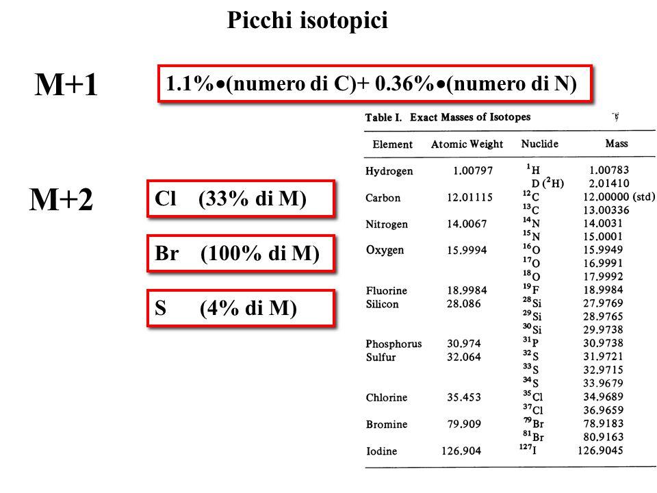 Picchi isotopici 1.1%  (numero di C)+ 0.36%  (numero di N) M+1 M+2 Cl (33% di M) Br (100% di M) S (4% di M)