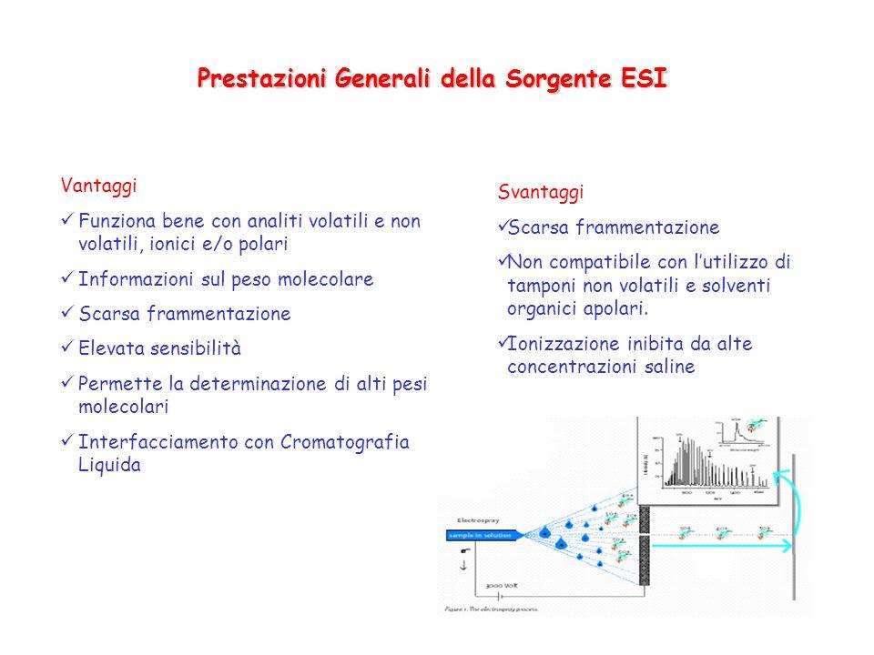 Prestazioni Generali della Sorgente ESI Vantaggi Funziona bene con analiti volatili e non volatili, ionici e/o polari Informazioni sul peso molecolare