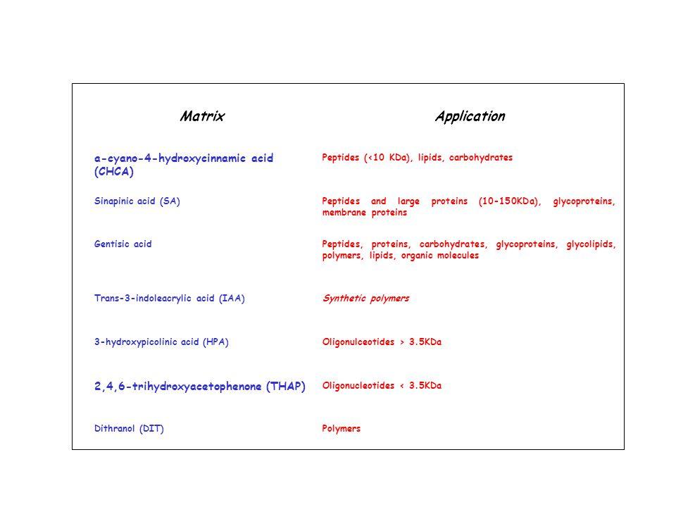 MatrixApplication a-cyano-4-hydroxycinnamic acid (CHCA) Peptides (<10 KDa), lipids, carbohydrates Sinapinic acid (SA)Peptides and large proteins (10-150KDa), glycoproteins, membrane proteins Gentisic acidPeptides, proteins, carbohydrates, glycoproteins, glycolipids, polymers, lipids, organic molecules Trans-3-indoleacrylic acid (IAA)Synthetic polymers 3-hydroxypicolinic acid (HPA)Oligonulceotides > 3.5KDa 2,4,6-trihydroxyacetophenone (THAP) Oligonucleotides < 3.5KDa Dithranol (DIT)Polymers