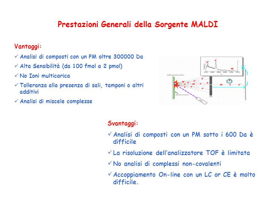 Prestazioni Generali della Sorgente MALDI Vantaggi: Analisi di composti con un PM oltre 300000 Da Alta Sensibilità (da 100 fmol a 2 pmol) No Ioni mult