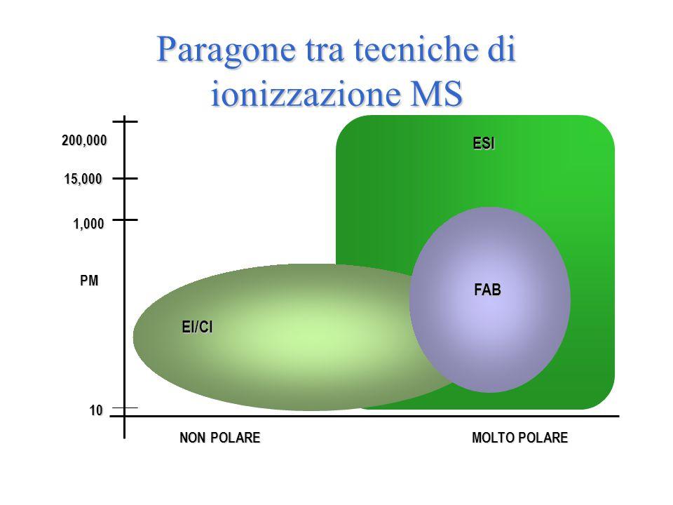 Paragone tra tecniche di ionizzazione MS 200,000 MOLTO POLARE NON POLARE NON POLARE ESI EI/CI FAB PM 15,000 1,000 10