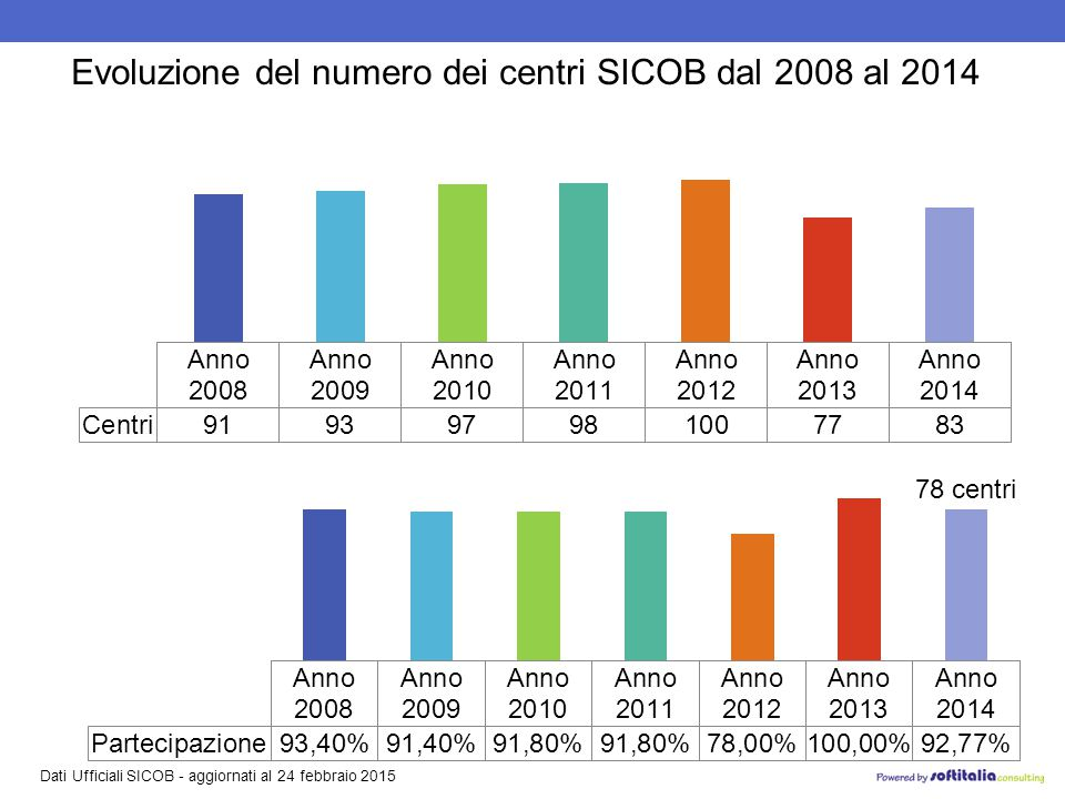 Dati Ufficiali SICOB - aggiornati al 24 febbraio 2015 Distribuzione dei 83 centri SICOB censiti nel 2014 NORD 46 centri CENTRO 16 centri SUD 17 centri ISOLE 4 centri