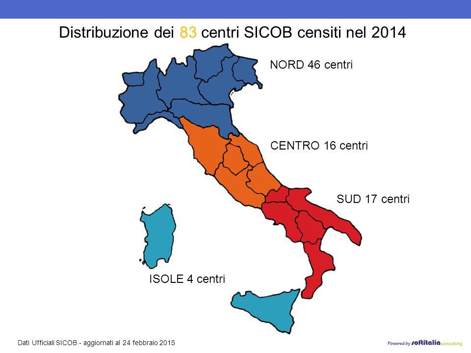 Dati Ufficiali SICOB - aggiornati al 24 febbraio 2015 Distribuzione dei 83 centri SICOB censiti nel 2014 NORD 46 centri CENTRO 16 centri SUD 17 centri