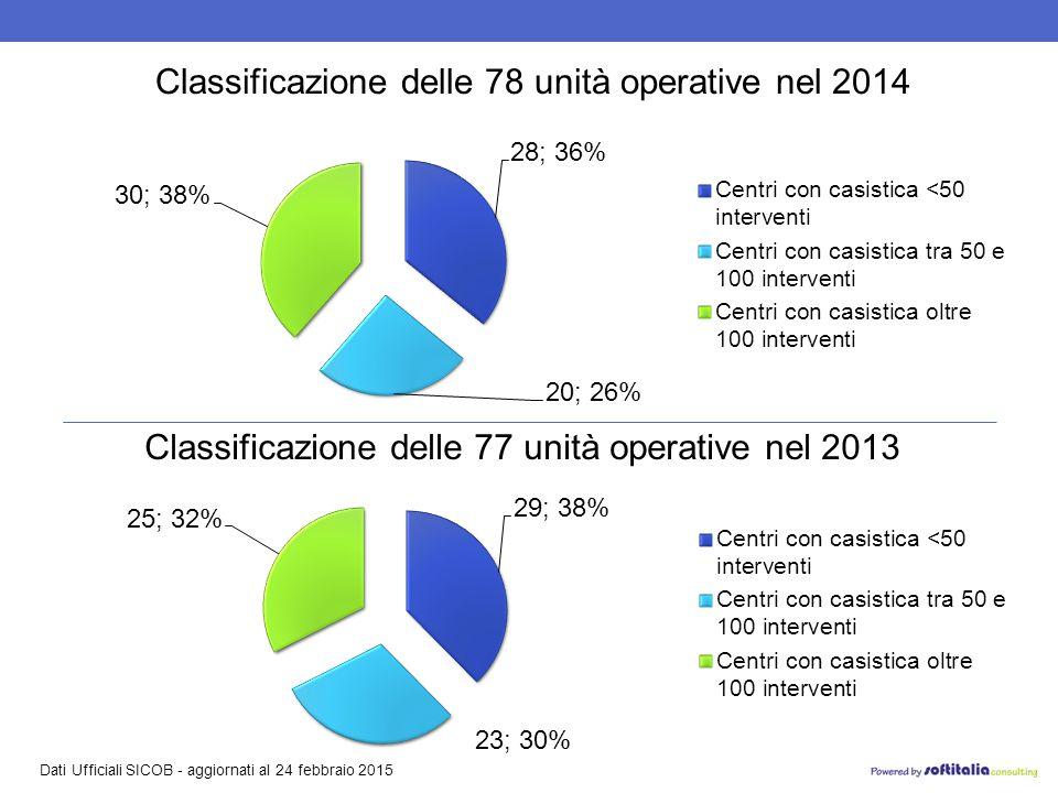 Dati Ufficiali SICOB - aggiornati al 24 febbraio 2015 Classificazione delle 78 unità operative nel 2014 Classificazione delle 77 unità operative nel 2013