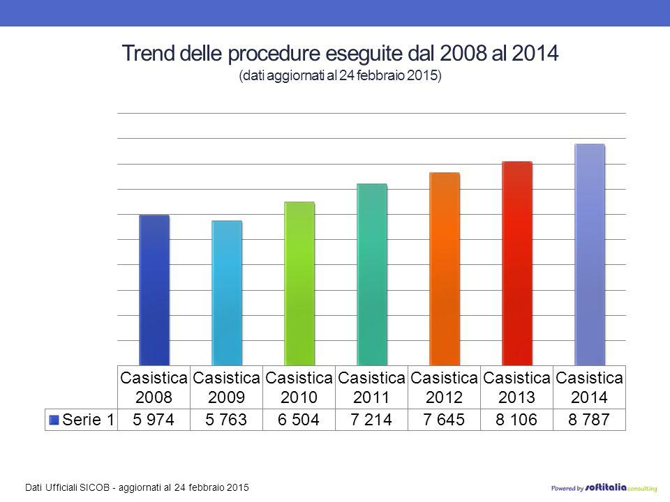 Dati Ufficiali SICOB - aggiornati al 24 febbraio 2015 Trend delle procedure eseguite dal 2008 al 2014 (dati aggiornati al 24 febbraio 2015)