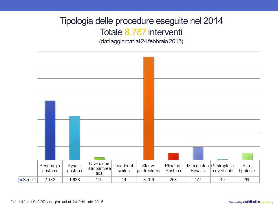 Dati Ufficiali SICOB - aggiornati al 24 febbraio 2015 Tipologia delle procedure eseguite nel 2014 Totale 8.787 interventi (dati aggiornati al 24 febbraio 2015)