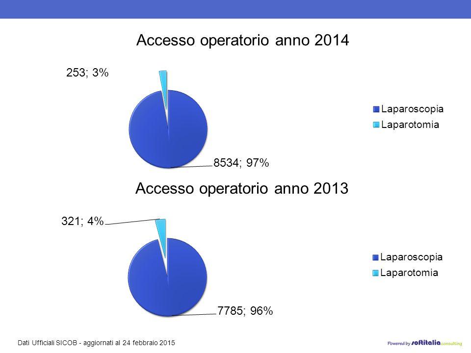 Dati Ufficiali SICOB - aggiornati al 24 febbraio 2015 Accesso operatorio anno 2013 Accesso operatorio anno 2014