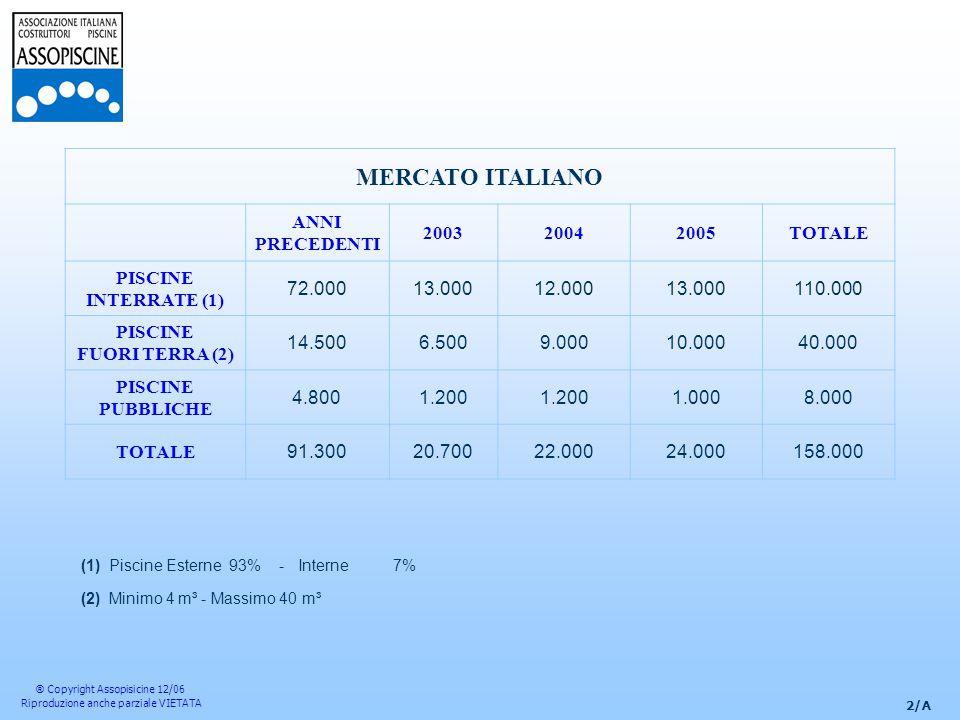 2/A ® Copyright Assopisicine 12/06 Riproduzione anche parziale VIETATA MERCATO ITALIANO ANNI PRECEDENTI 200320042005TOTALE PISCINE INTERRATE (1) 72.00013.00012.00013.000110.000 PISCINE FUORI TERRA (2) 14.5006.5009.00010.00040.000 PISCINE PUBBLICHE 4.8001.200 1.0008.000 TOTALE 91.30020.70022.00024.000158.000 (1)Piscine Esterne 93% - Interne 7% (2)Minimo 4 m³ - Massimo 40 m³