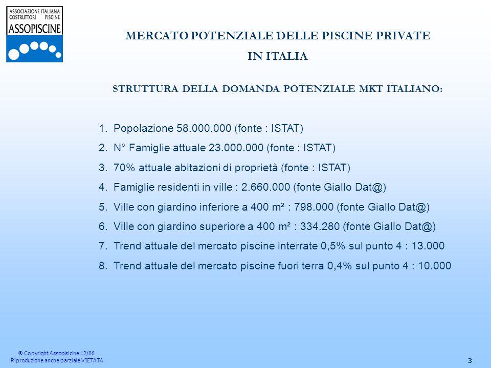 3 MERCATO POTENZIALE DELLE PISCINE PRIVATE IN ITALIA STRUTTURA DELLA DOMANDA POTENZIALE MKT ITALIANO: 1.Popolazione 58.000.000 (fonte : ISTAT) 2.N° Famiglie attuale 23.000.000 (fonte : ISTAT) 3.70% attuale abitazioni di proprietà (fonte : ISTAT) 4.Famiglie residenti in ville : 2.660.000 (fonte Giallo Dat@) 5.Ville con giardino inferiore a 400 m² : 798.000 (fonte Giallo Dat@) 6.Ville con giardino superiore a 400 m² : 334.280 (fonte Giallo Dat@) 7.Trend attuale del mercato piscine interrate 0,5% sul punto 4 : 13.000 8.Trend attuale del mercato piscine fuori terra 0,4% sul punto 4 : 10.000 ® Copyright Assopisicine 12/06 Riproduzione anche parziale VIETATA