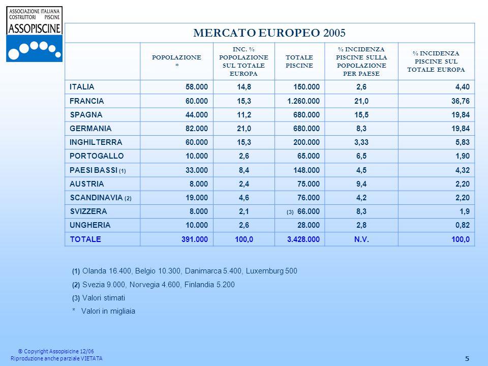 5 MERCATO EUROPEO 2005 POPOLAZIONE * INC.