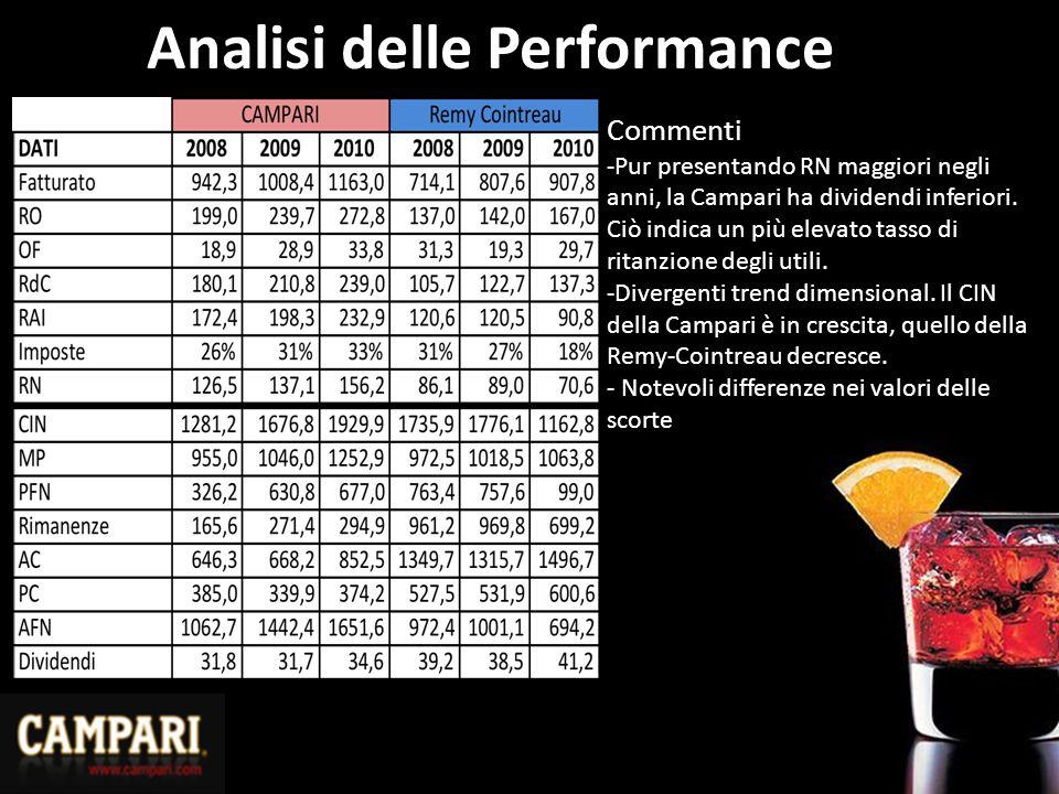 Analisi delle Performance Commenti -Pur presentando RN maggiori negli anni, la Campari ha dividendi inferiori. Ciò indica un più elevato tasso di rita