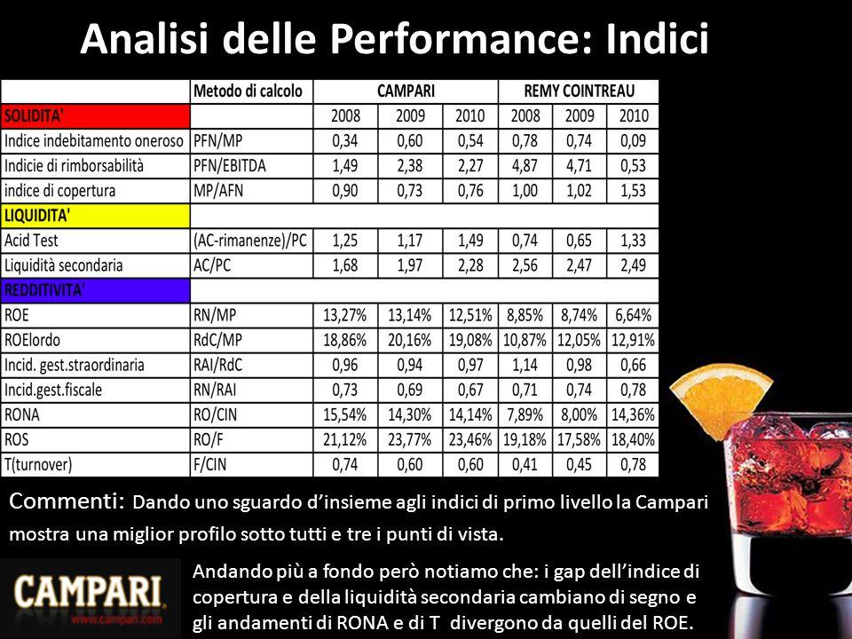 Analisi delle Performance: Indici Commenti: Dando uno sguardo d'insieme agli indici di primo livello la Campari mostra una miglior profilo sotto tutti e tre i punti di vista.