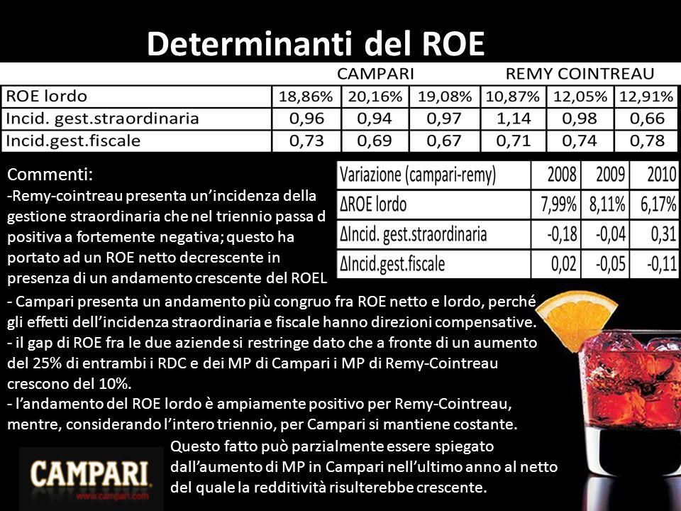 Determinanti del ROE Commenti: -Remy-cointreau presenta un'incidenza della gestione straordinaria che nel triennio passa d positiva a fortemente negativa; questo ha portato ad un ROE netto decrescente in presenza di un andamento crescente del ROEL - Campari presenta un andamento più congruo fra ROE netto e lordo, perché gli effetti dell'incidenza straordinaria e fiscale hanno direzioni compensative.