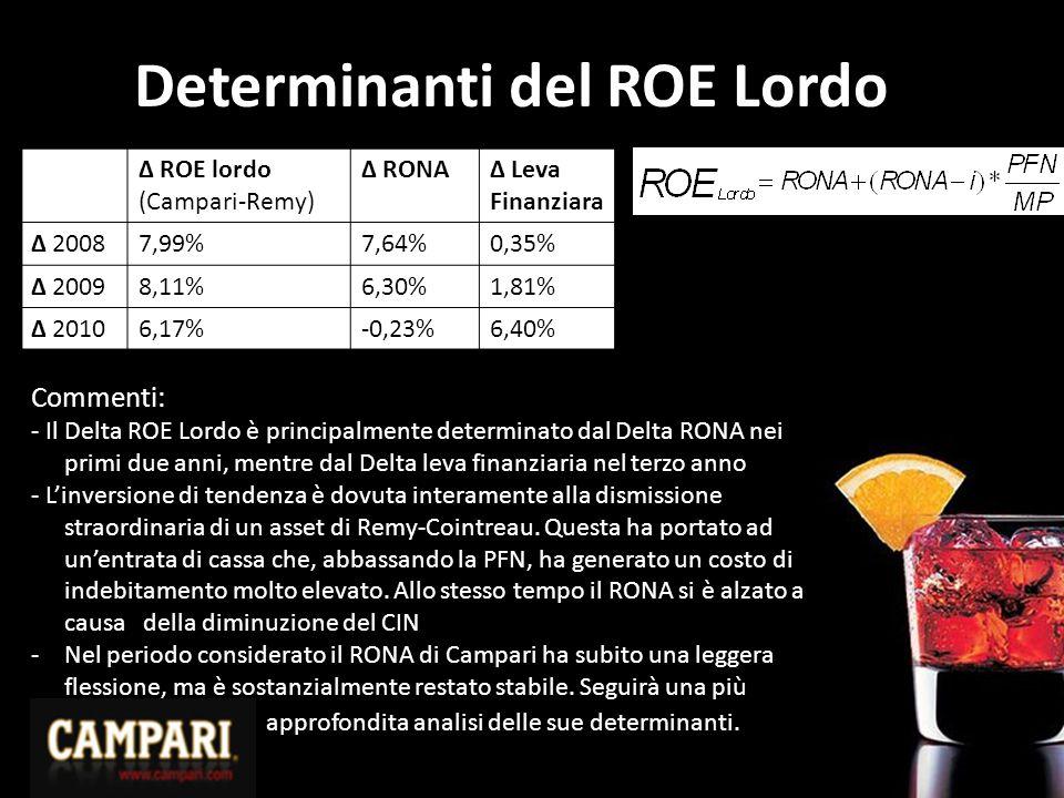 Determinanti del ROE Lordo Δ ROE lordo (Campari-Remy) Δ RONAΔ Leva Finanziara Δ 20087,99%7,64%0,35% Δ 20098,11%6,30%1,81% Δ 20106,17%-0,23%6,40% Commenti: - Il Delta ROE Lordo è principalmente determinato dal Delta RONA nei primi due anni, mentre dal Delta leva finanziaria nel terzo anno - L'inversione di tendenza è dovuta interamente alla dismissione straordinaria di un asset di Remy-Cointreau.