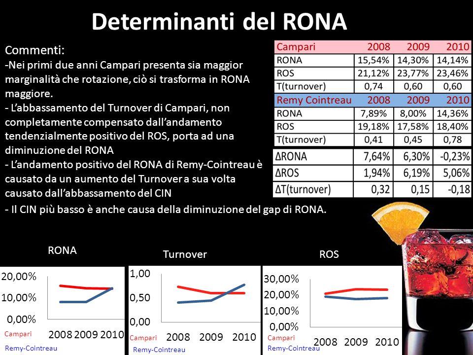 Determinanti del RONA TurnoverROS RONA Commenti: -Nei primi due anni Campari presenta sia maggior marginalità che rotazione, ciò si trasforma in RONA maggiore.