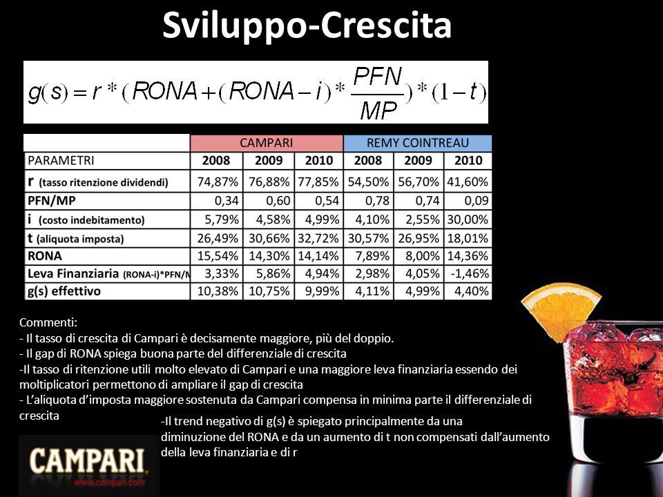 Sviluppo-Crescita Commenti: - Il tasso di crescita di Campari è decisamente maggiore, più del doppio. - Il gap di RONA spiega buona parte del differen