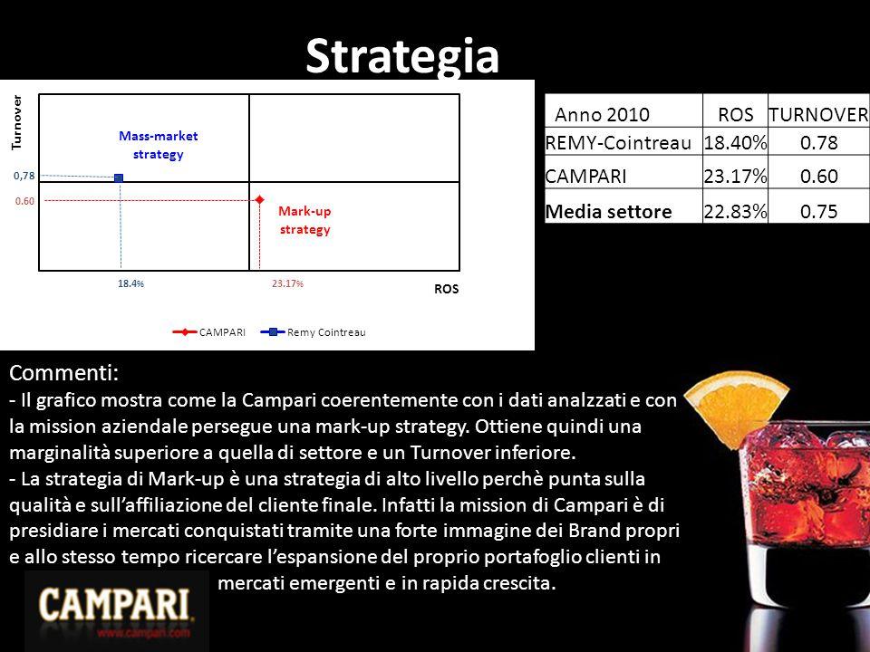 Strategia Anno 2010ROSTURNOVER REMY-Cointreau18.40%0.78 CAMPARI23.17%0.60 Media settore22.83%0.75 Commenti: - Il grafico mostra come la Campari coerentemente con i dati analzzati e con la mission aziendale persegue una mark-up strategy.