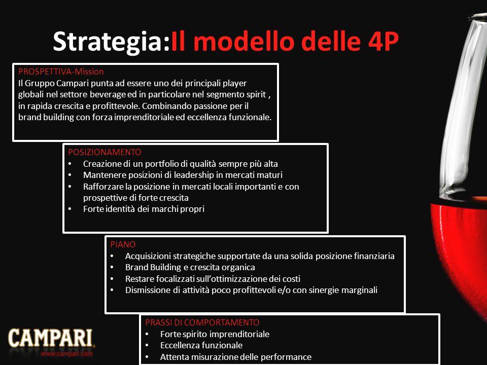 Strategia:Il modello delle 4P PROSPETTIVA-Mission Il Gruppo Campari punta ad essere uno dei principali player globali nel settore beverage ed in particolare nel segmento spirit, in rapida crescita e profittevole.