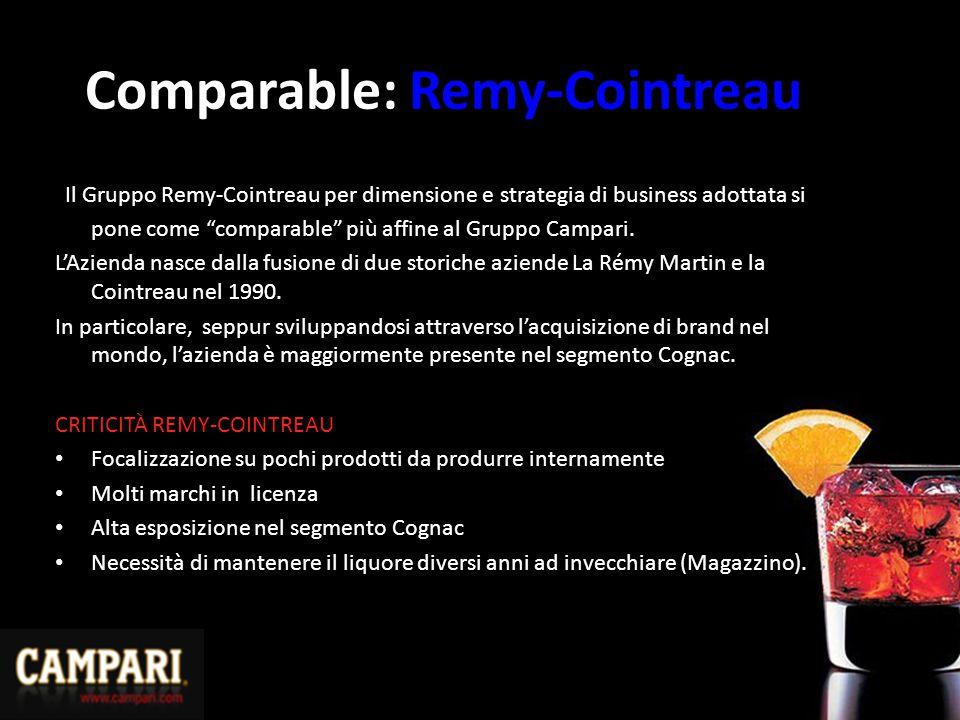 Comparable: Remy-Cointreau Il Gruppo Remy-Cointreau per dimensione e strategia di business adottata si pone come comparable più affine al Gruppo Campari.