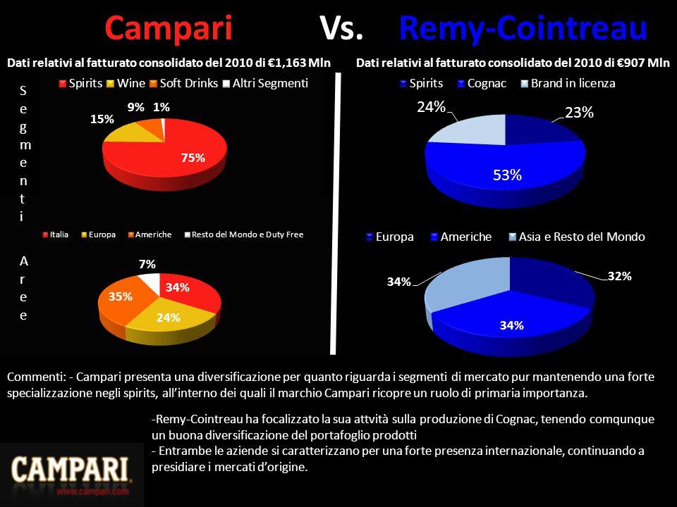 Campari Vs. Remy-Cointreau Dati relativi al fatturato consolidato del 2010 di €907 MlnDati relativi al fatturato consolidato del 2010 di €1,163 Mln Se