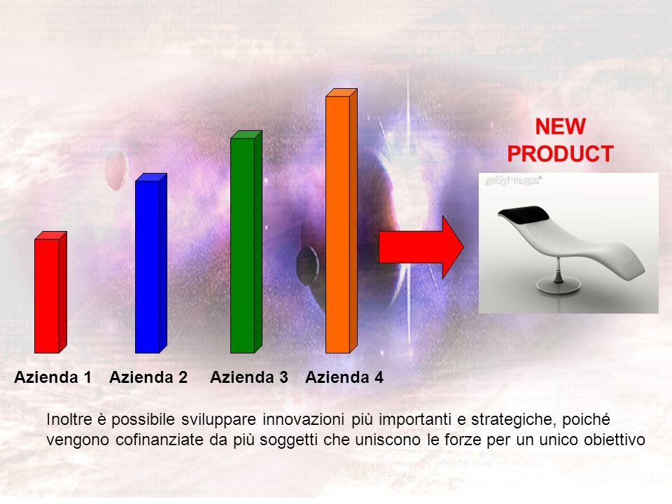 Azienda 1Azienda 2Azienda 3Azienda 4 Inoltre è possibile sviluppare innovazioni più importanti e strategiche, poiché vengono cofinanziate da più sogge